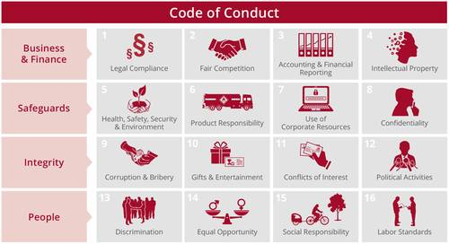The 16 topics of the Code of Conduct